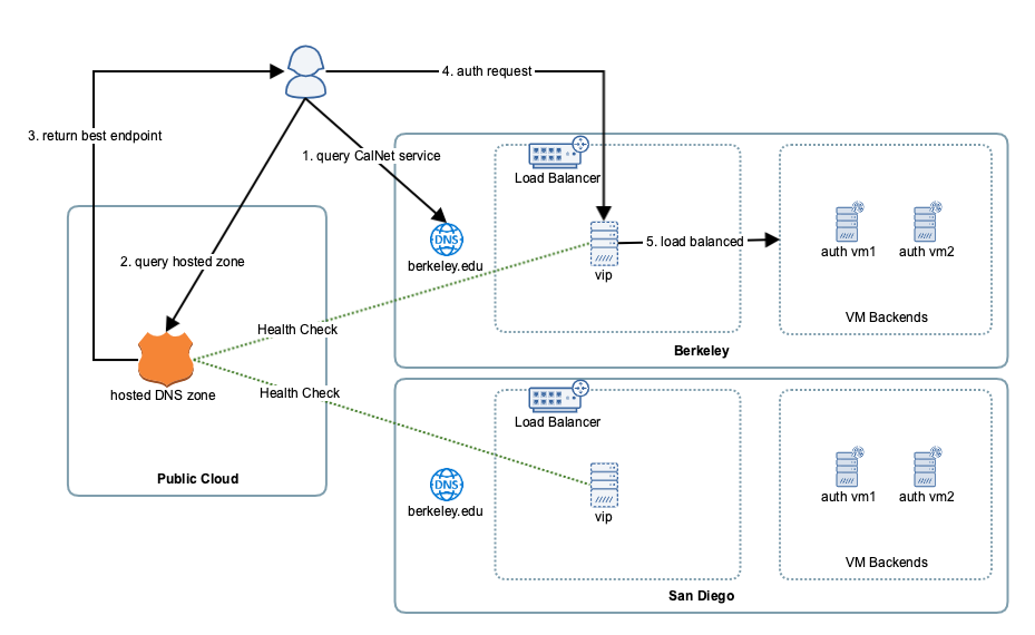 How CAS Works | CalNet - Identity and Access Management