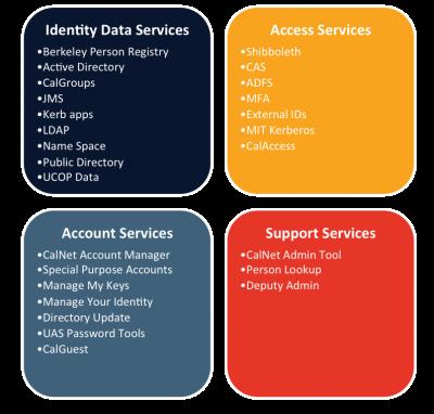 CalNet Services